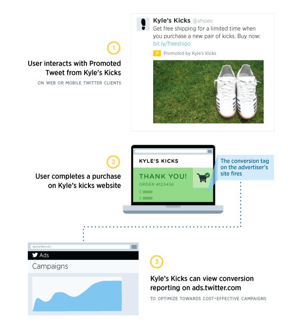 Twitter Ads Conversion